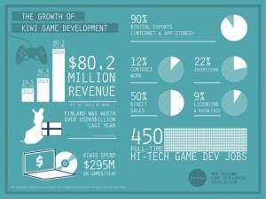 NZGamesExports-InfoGraphic-2014-526x395