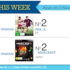 Top 10 games charts for the week ended 9 November 2014
