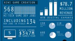 Calling all Australian Game Development Studios – Australian Game Development Survey