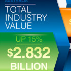 Infographic – Total value of the Australian video games industry in 2015.