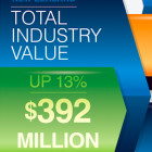 Infographic – Total value of the NZ video games industry in 2015