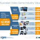 Taking it up a level: Australian video game industry generates $2.958B in 2016