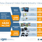 NZ video games industry revenues race ahead to $424M in 2016