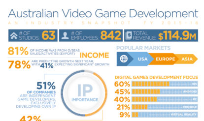 Infographic: A snapshot of the Australian Video Game Development Industry