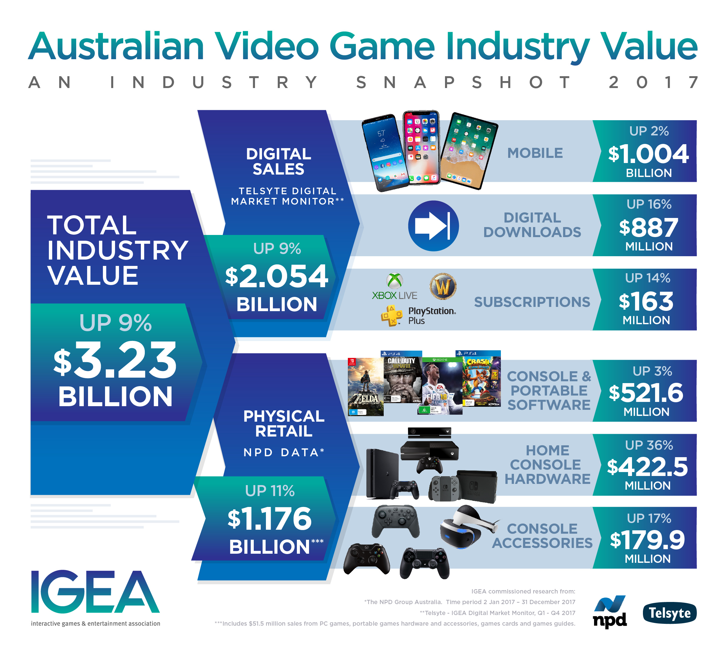 Total value of Australian game sales 2017