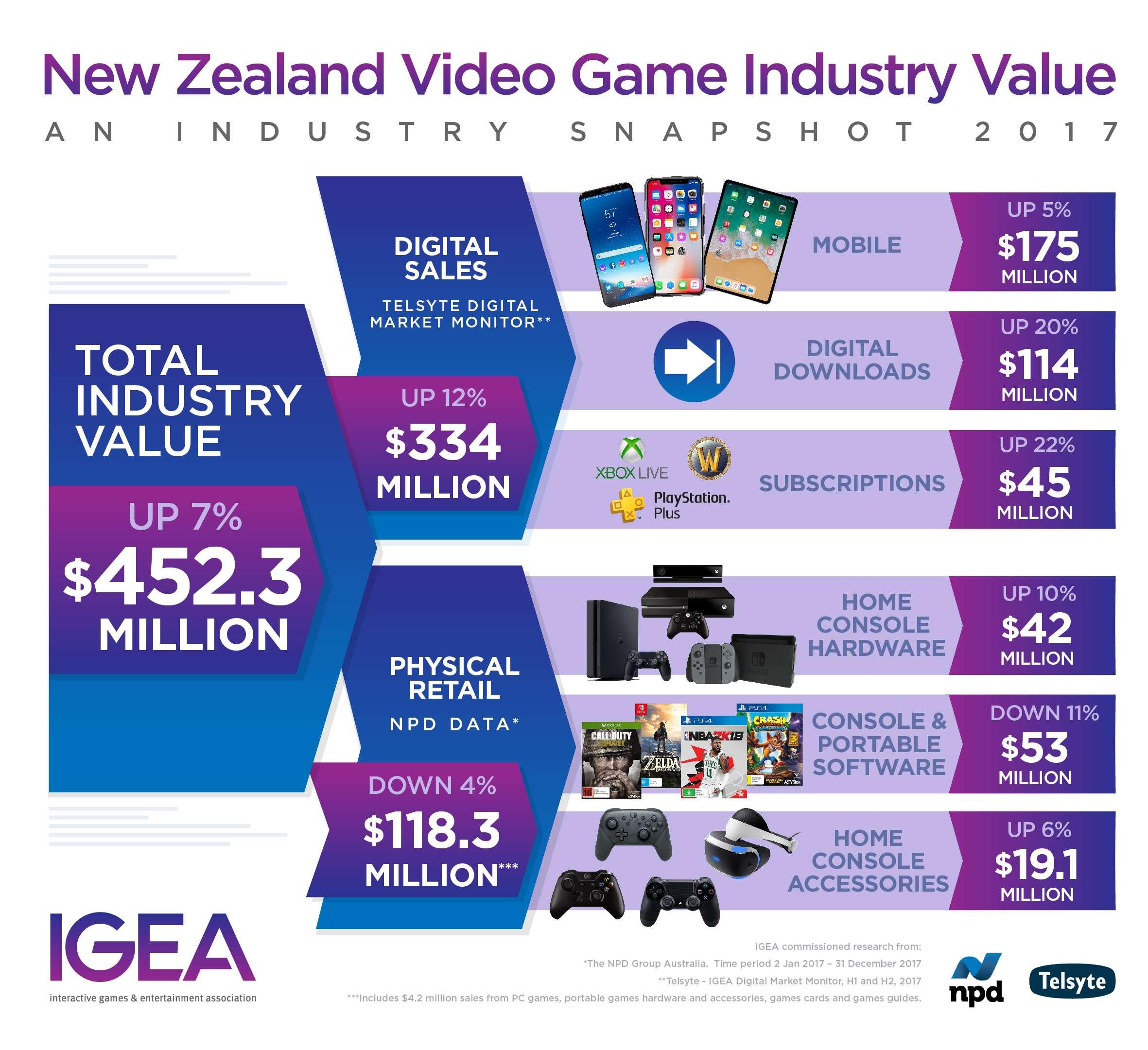 NZ Video Game Sales 2017