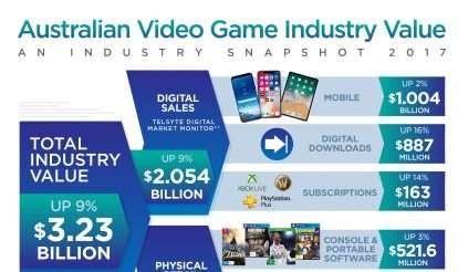 Australian consumer spend on video games cracks $3 billion