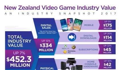 New Zealand consumer spend on video games headed towards half a billion dollars